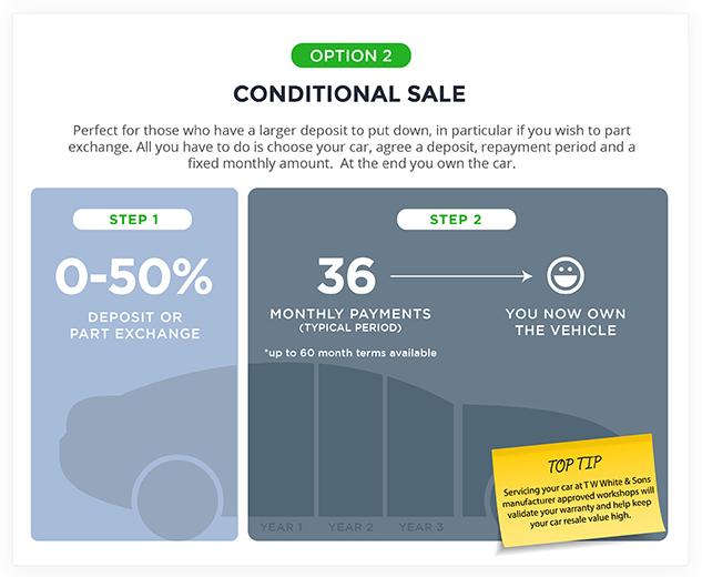 Conditional Sale Car Finance