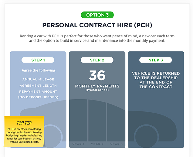 Personal Contract Hire (PCH)