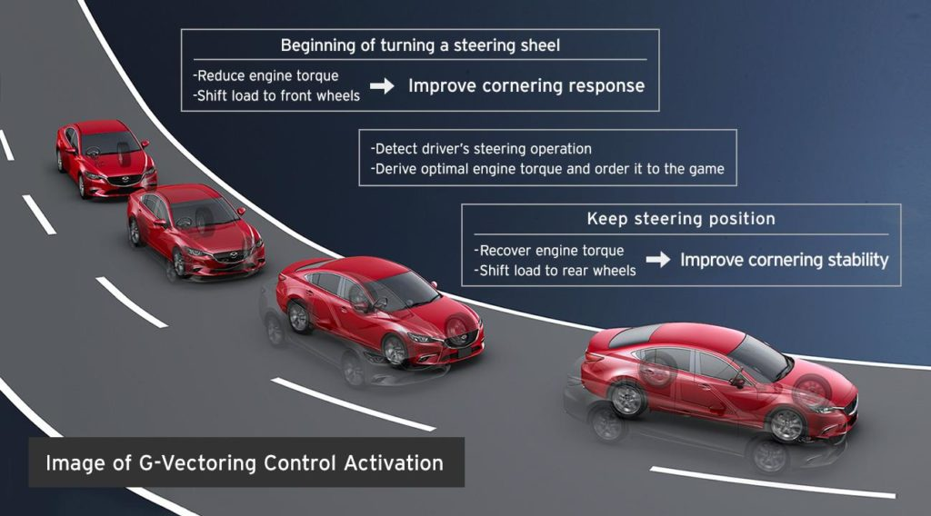 g-vectoring-acceleration