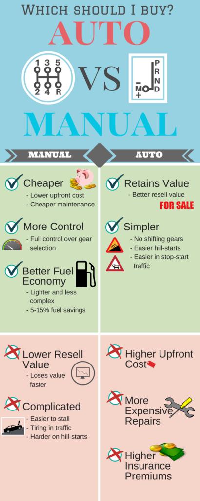 infographic-auto-vs-manual-transmission