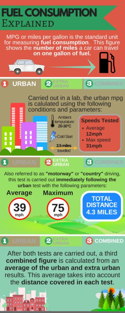 Fuel consumption explained infographic